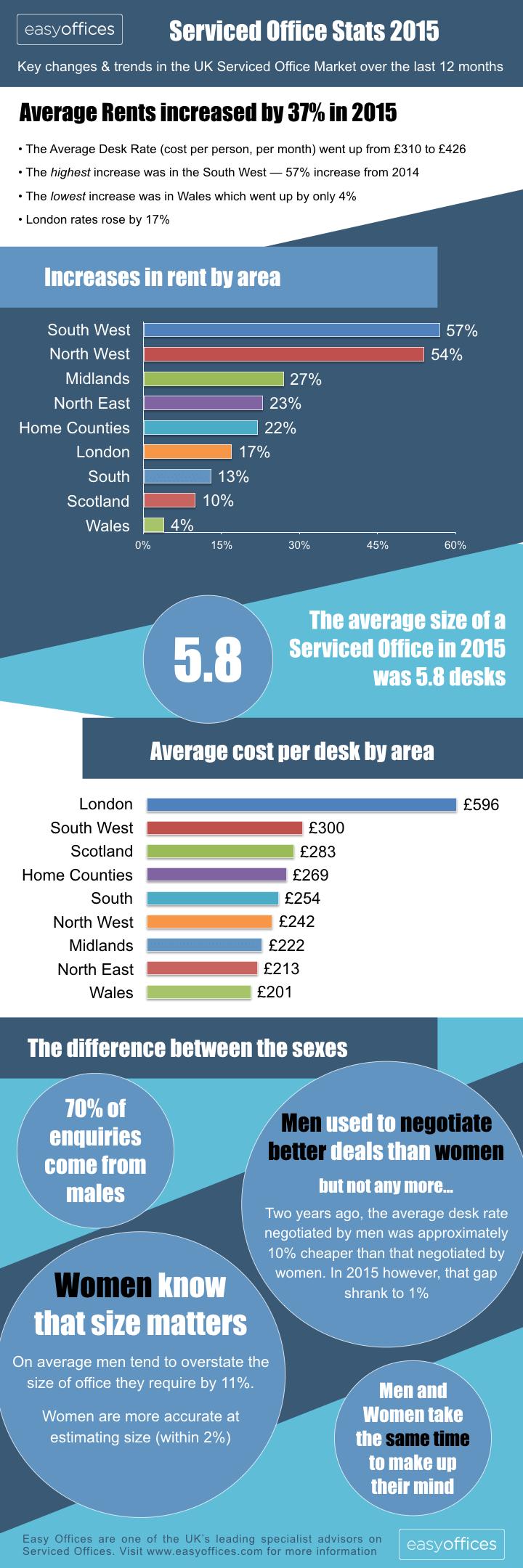 UK serviced office statistics 2015