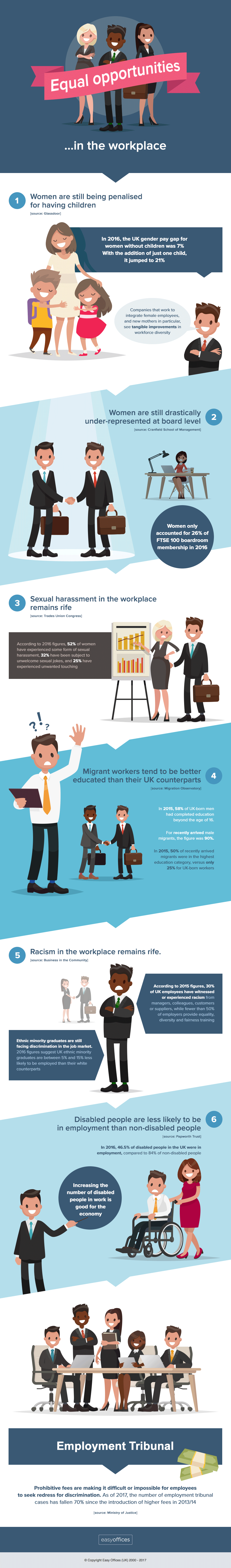equal opportunities in the workplace infographic