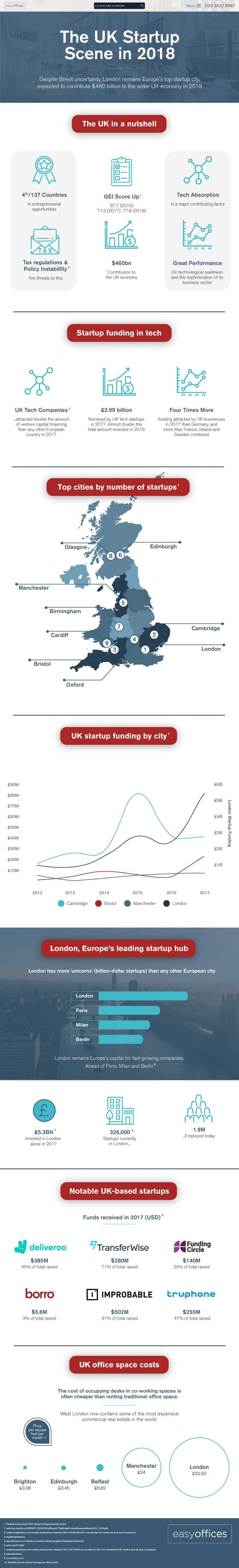 Easy Offices UK Startup Investigation Infographic